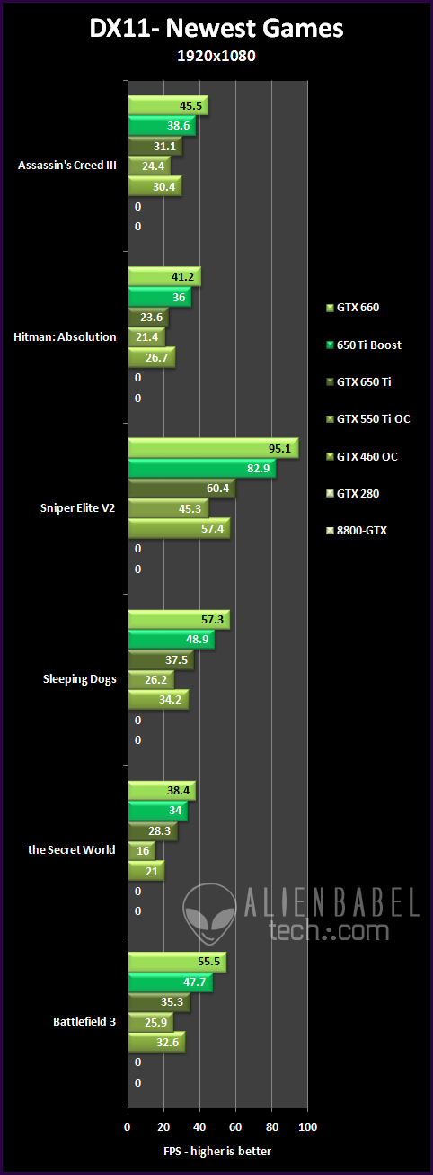 DX11 newest 19 An Upgraders Guide   from 8800 GTX to GTX 650 Ti BOOST (Pt. 2)