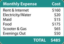 Thailand Living Expenses