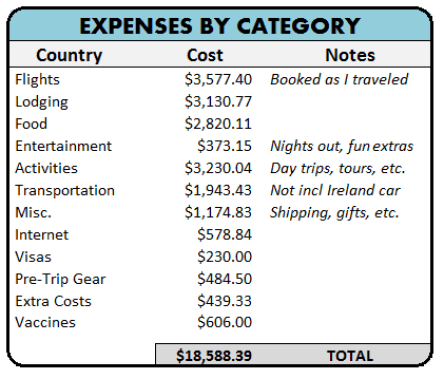 RTW Budget by Listed by Category of Expense and Amount Spent
