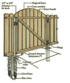 Modren Wood Fence Gate Plans How To Build A Throughout Inspiration