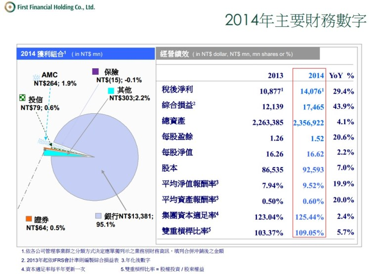 2892財務數字2014