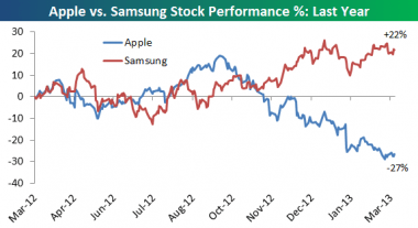 applesamsung_decline