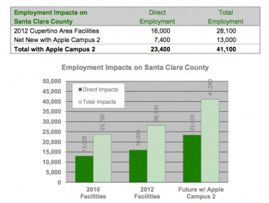 Apple_campus_impacts