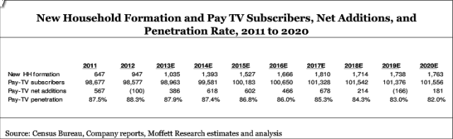 Moffett Research pay tv predictions