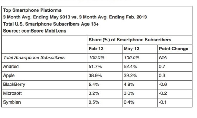 comscore_smartphone_platforms_May_2013