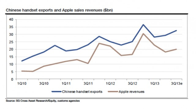 Chinese Handset Exports Bode Well for iPhone Sales
