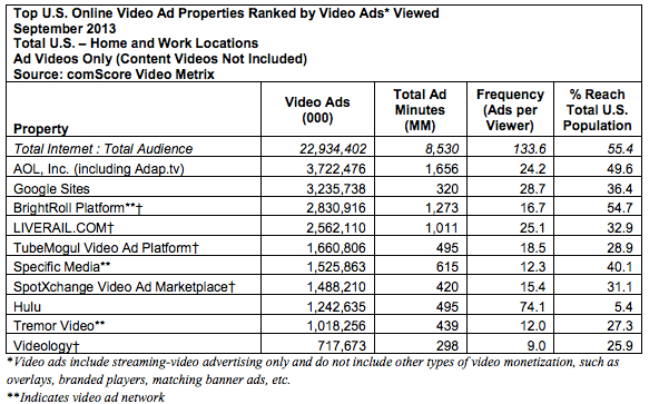 comscore video ad google aol adap.tv