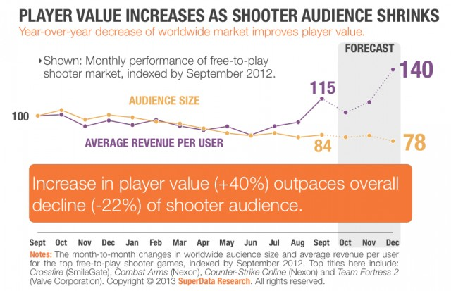 SuperData freetoplay shooters market trend