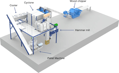 Lida pellet production line 3D