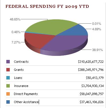 USAspending.gov graphic