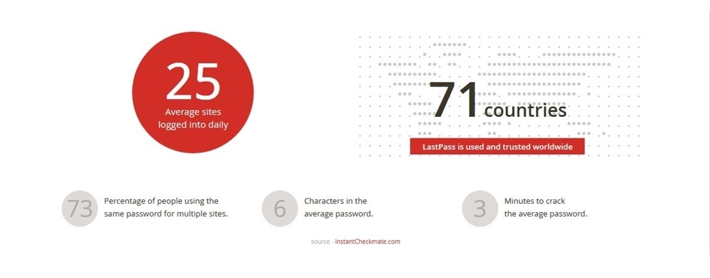 Password Stats from InstantCheckmate.com