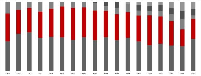 Alle Bundestagswahlergebnisse seit Gründung der Bundesrepublik
