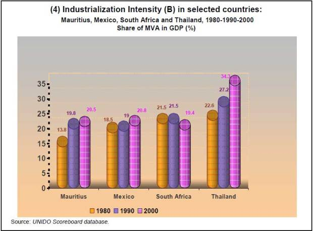 10-4Component-indices-for-selected-countries