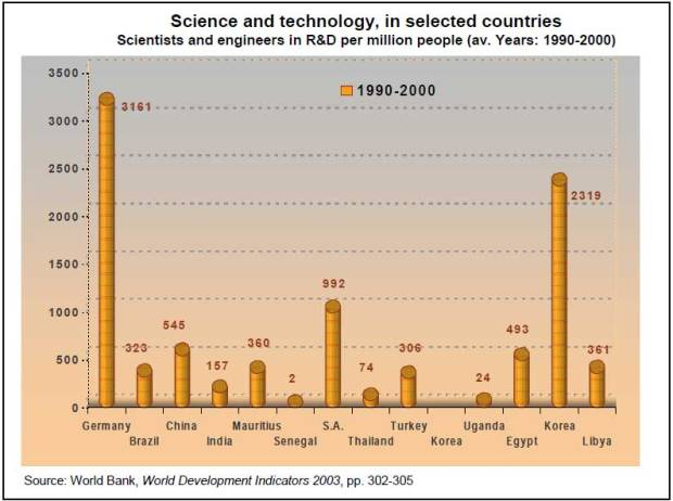 2.1-Scientists-and-engineers-in-R&D-per-million-people,-(average-years-between-1990-2000)
