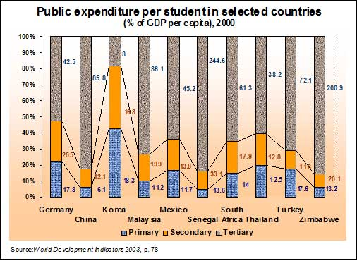3.2-Expenditures-per-student,-as-PC-of-GDP-per-capita-for-selected-countries-in-2000