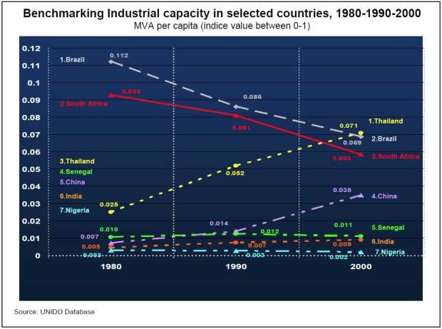 Graph-3--Industrial-capacity