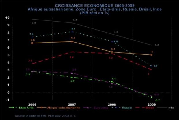 Croissance de pays et régions choisis en 2009, PIB réel en %