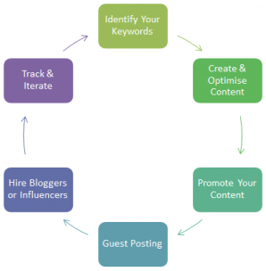 Content Marketing Process