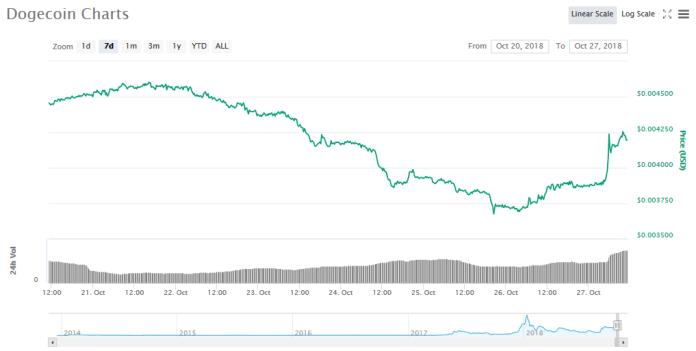 Dogecoin 7-day price graph | Source: CoinMarketCap