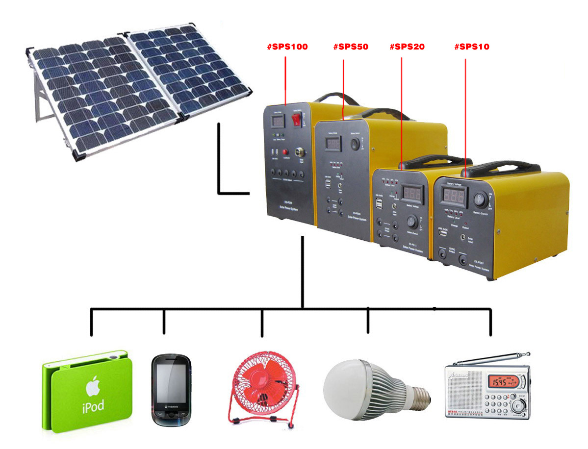 BLUETOOTH ENABLED SOLAR HOME POWER SYSTEM – AMB Technologies