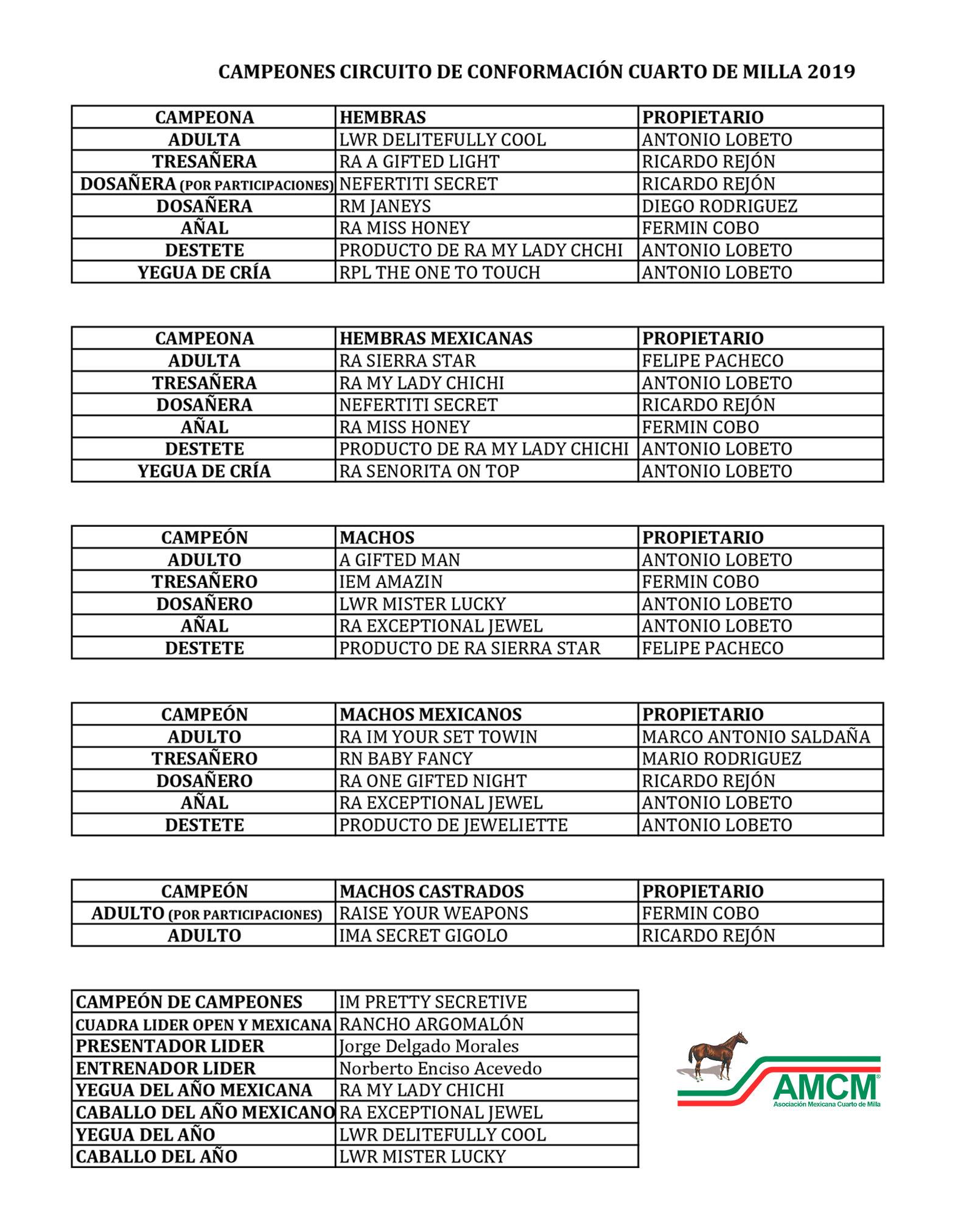 CAMPEONES CONFORMACION 2019 Ganadores 2019