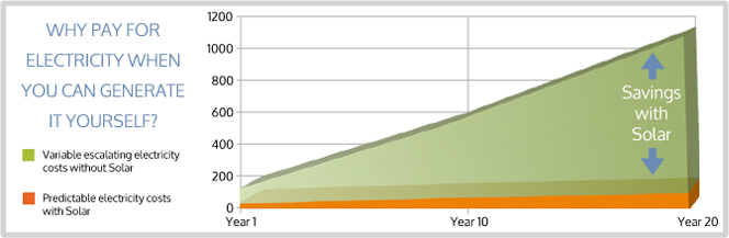 for_home_solar_systems_graph
