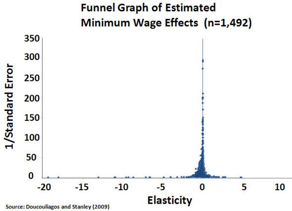 minimum-wage-effects-on-tee