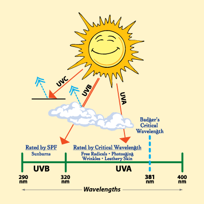 ultraviolet-critical-wavelength-sunscreen-protection