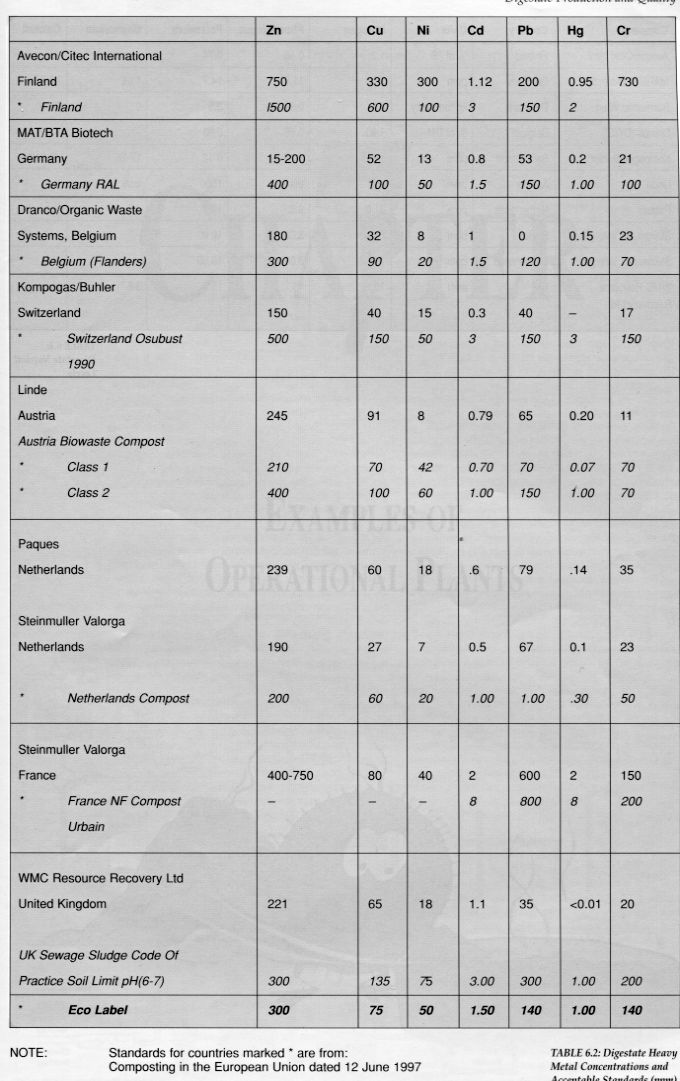 Heavy Metal Concentrations and Standards IWM_1998