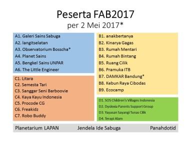 Lembaga Peserta FAB2017