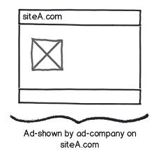 Ads are displayed