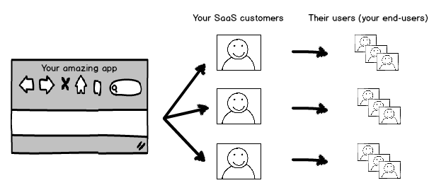 Typical SaaS Application