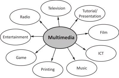 Multimedia | Andikafisma's Blog