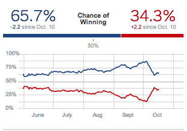 "Is it meaningful to talk about a probability of ""65.7%"" that Obama will win the election?"