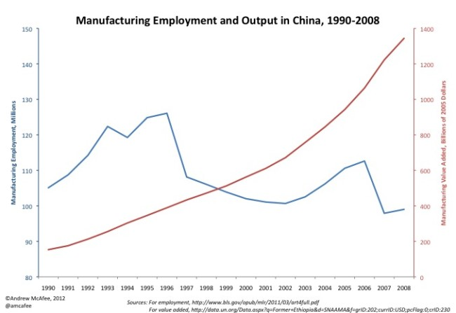 Chinese manufacturing and employment, 1990-2008