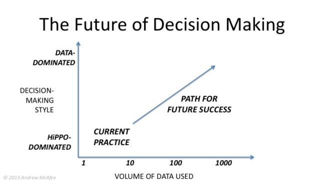 The Future of Decisions