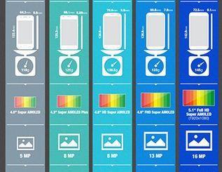 Samsung's Galaxy S5 Upcoming Octa-core Processor