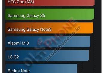 Samsung Galaxy S5 LTE-A Benchmark courtesy of AnTuTu
