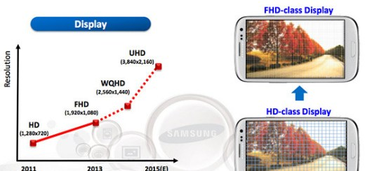 UHD Super AMOLED Display for Note 5