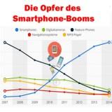 Diese Geräte leiden unter dem Smartphone-Boom