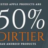 Studie: iPhones in der Regel schmutziger als Android-Geräte