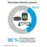 Was sind die beliebtesten Einsatzzwecke für Wearables?