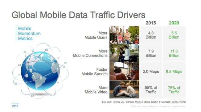In den nächsten vier Jahren werden die Zahl der Mobiltelefonbenutzer, die Zahl der mobilen Verbindungen, die Geschwindigkeit dieser Verbindungen sowie die Menge der abgerufenen Videos deutlich steigen. (Grafik: Cisco)