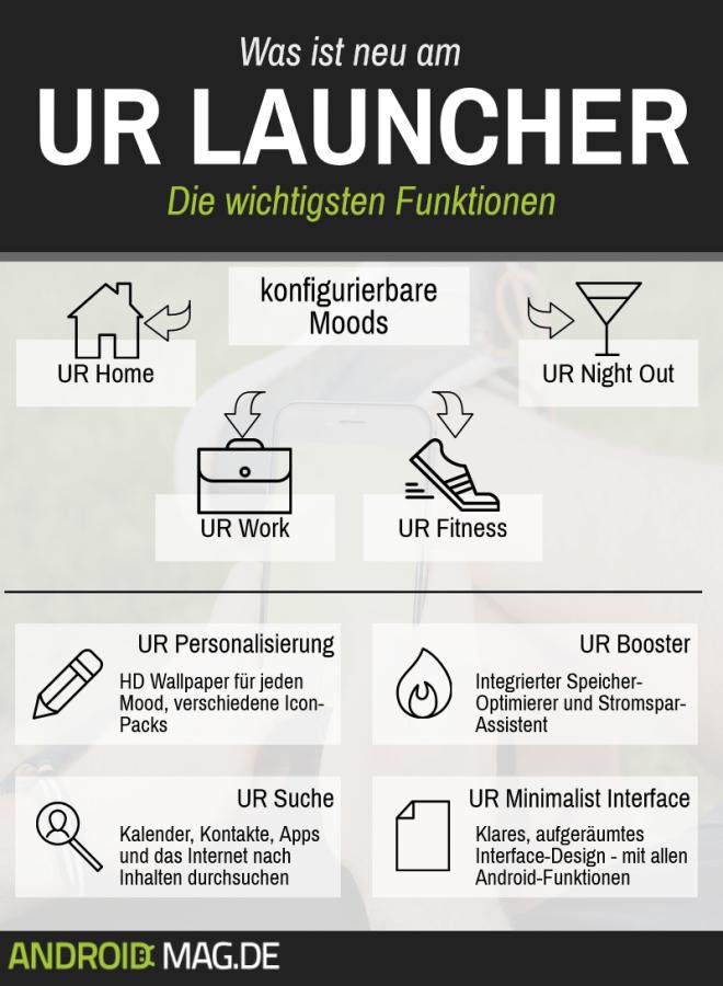 Infografik: UR Launcher – die wichtigsten Funktionen. Bildquelle: Eigene Darstellung