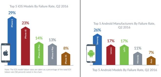 iPhone hat Android bei den Abstürzen bereits überholt (Quelle: blancco)