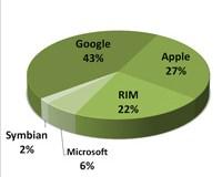 Android legt in drei Monaten um 5,4 Prozentpunkte zu