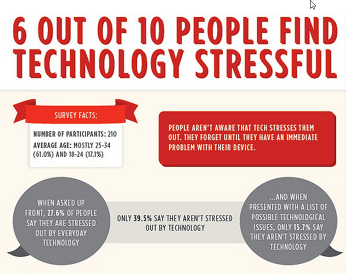 technology stress infographic