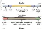 the anatomy of songs anewdomain gina smith
