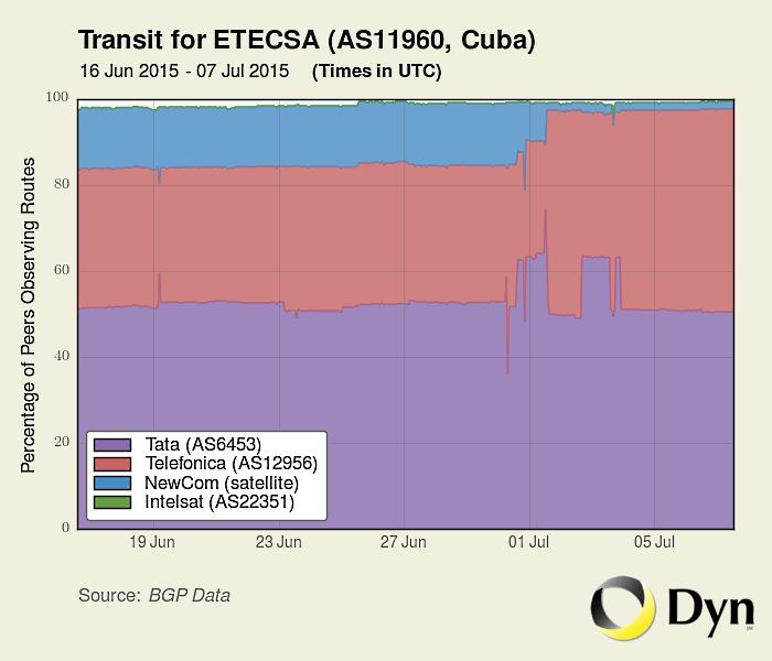 cuban internet traffic etecsa