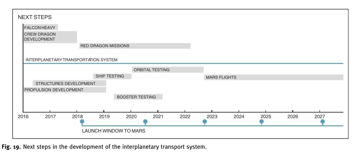 Mars Shuttle, Colonization: Here's Elon Musk's Plan [full text]